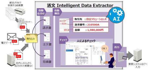 スキャンデータなどのPDFを読み込ませるだけで帳票の種別や発行部署などを仕分けるほか、帳票内の情報を正確に抜き出してデータ化してくれる