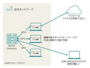 従来型のPC運用管理