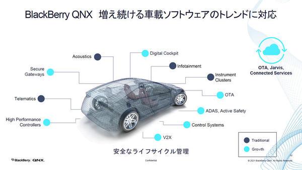 BlackBerry QNXでは車載ソフトウェアのトレンドに対応しているという