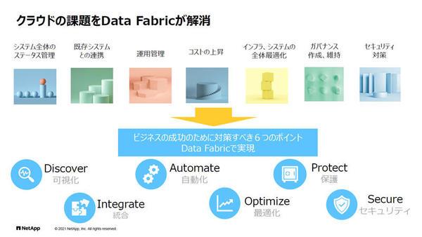 クラウドの課題をデータファブリックが解消するという
