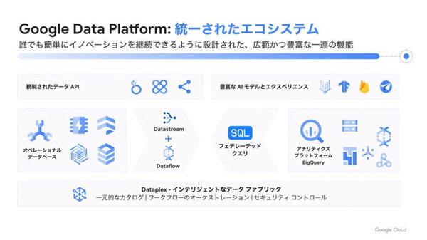 「Google Data Platform」の概要