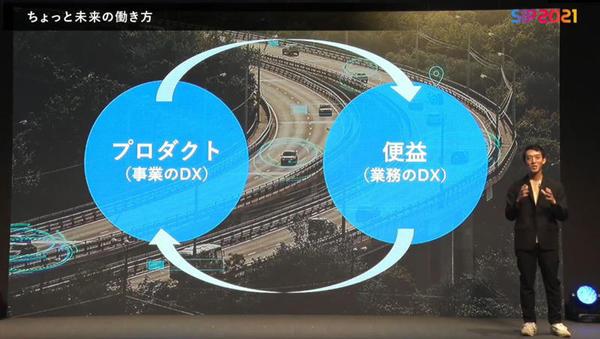 事業のDXと業務のDXは互いに相関している
