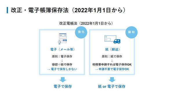 2022年1月から施行される改正・電子帳簿保存法の概要