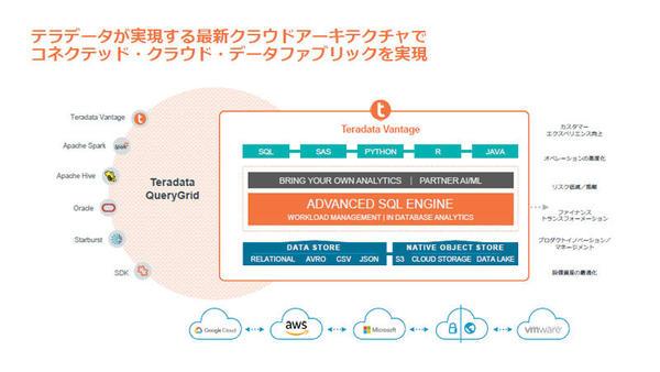 「Teradata Vantage」はデータのサイロ化を解決するという