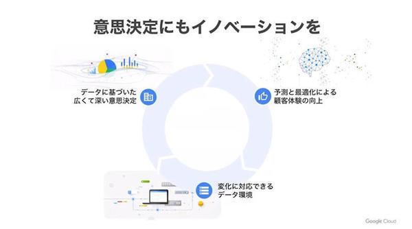 Googleが提示するデータカンパニーの指標