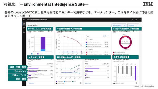 「Environmental Intelligence Suite」の概要
