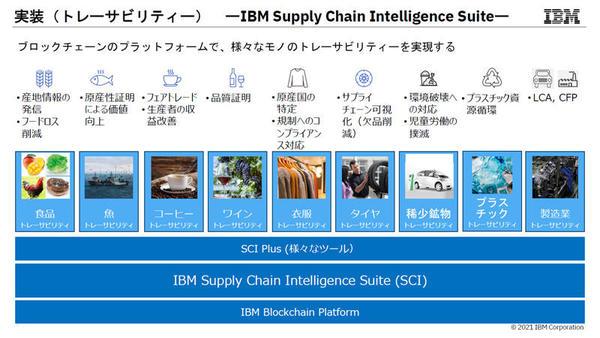 「IBM Supply Chain Intelligence Suite」の概要
