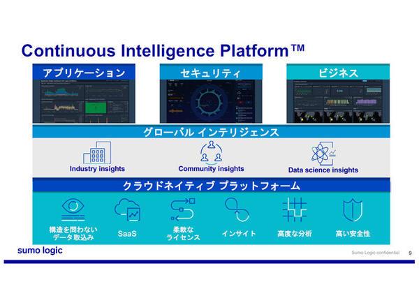 「Continuous Intelligence Platform」の概要