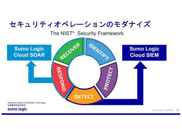 「Sumo Logic Cloud SIEM」と「Sumo Logic Cloud SOAR」でNISTが提唱するセキュリティフレームワークのうち、検知、対応、復元に対応する