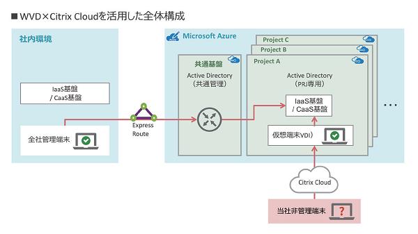 Citrix Cloudを活用した、ワンランク上のWVD活用術 [PR]