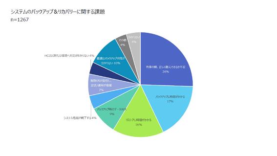 26%の企業は、IT-BCPが不十分? 事業活動を揺るがすデータ損失はどうすれば防げるか [PR]