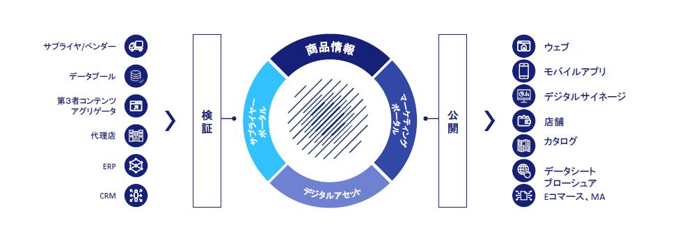 https://news.mynavi.jp/itsearch/assets_c/202107contentserv002_1.png