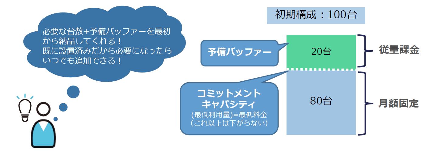 オンプレミス環境をas a Serviceで構築する、「HPE GreenLake」の魅力とは [PR]