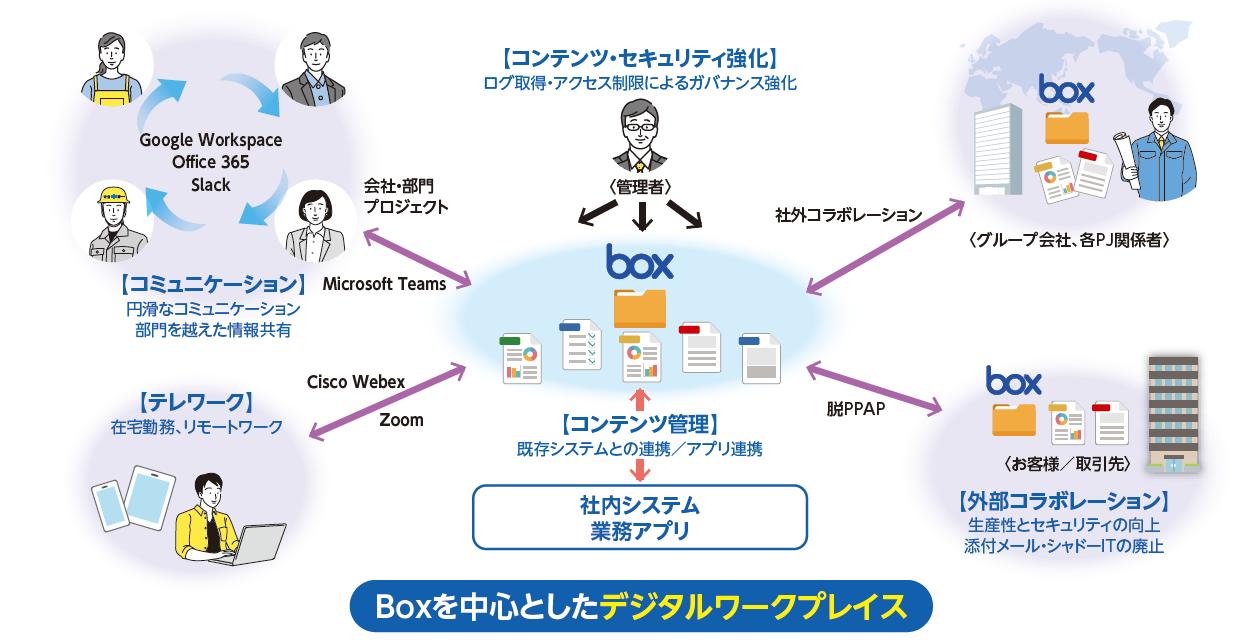 コンテンツ管理を中心とした、デジタルワークプレイス構築のススメ [PR]