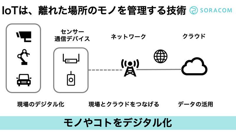 https://news.mynavi.jp/itsearch/assets_c/IOT01_001.jpg