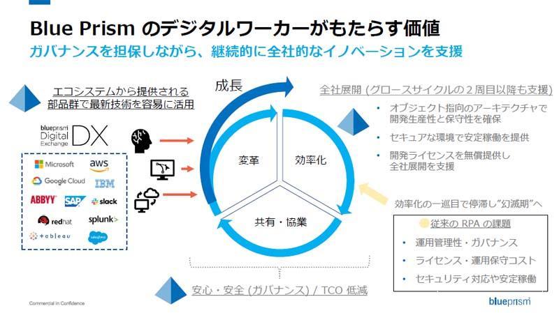 https://news.mynavi.jp/itsearch/assets_c/blueprismdigitalworker.jpg