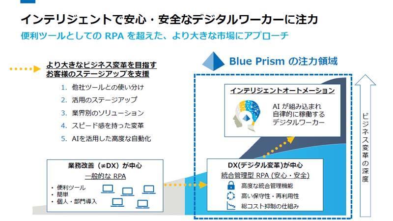 https://news.mynavi.jp/itsearch/assets_c/blueprismintelligentautomation.jpg