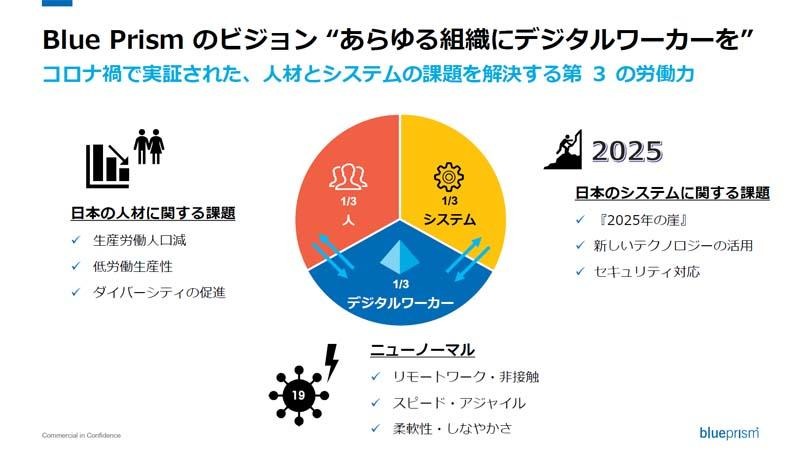 https://news.mynavi.jp/itsearch/assets_c/blueprismvision2.jpg