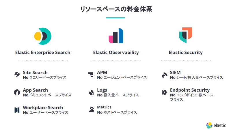 https://news.mynavi.jp/itsearch/assets_c/elasticprise.jpg