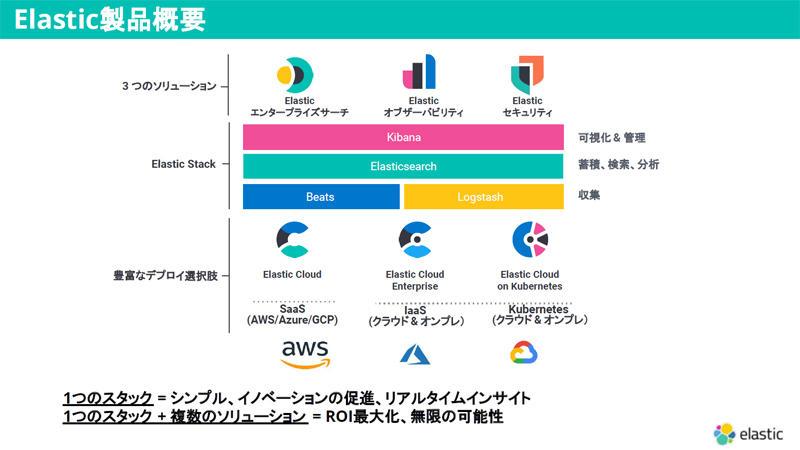 https://news.mynavi.jp/itsearch/assets_c/elasticsolution.jpg