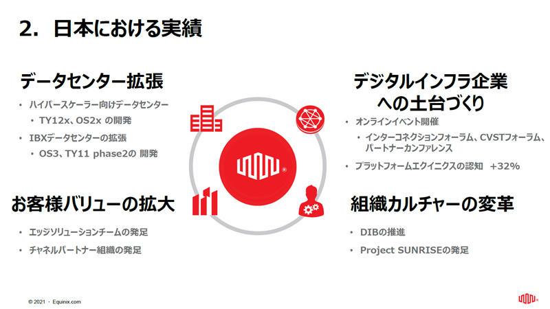 https://news.mynavi.jp/itsearch/assets_c/equinix2021slide01.jpg