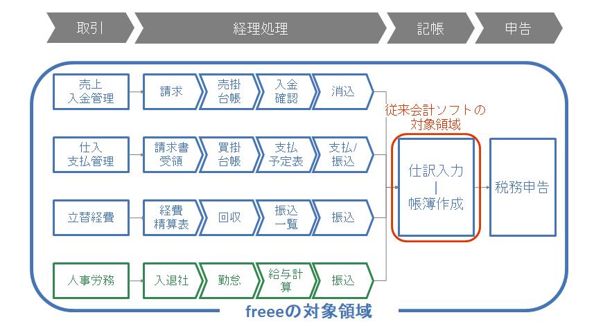 https://news.mynavi.jp/itsearch/assets_c/freee001.png