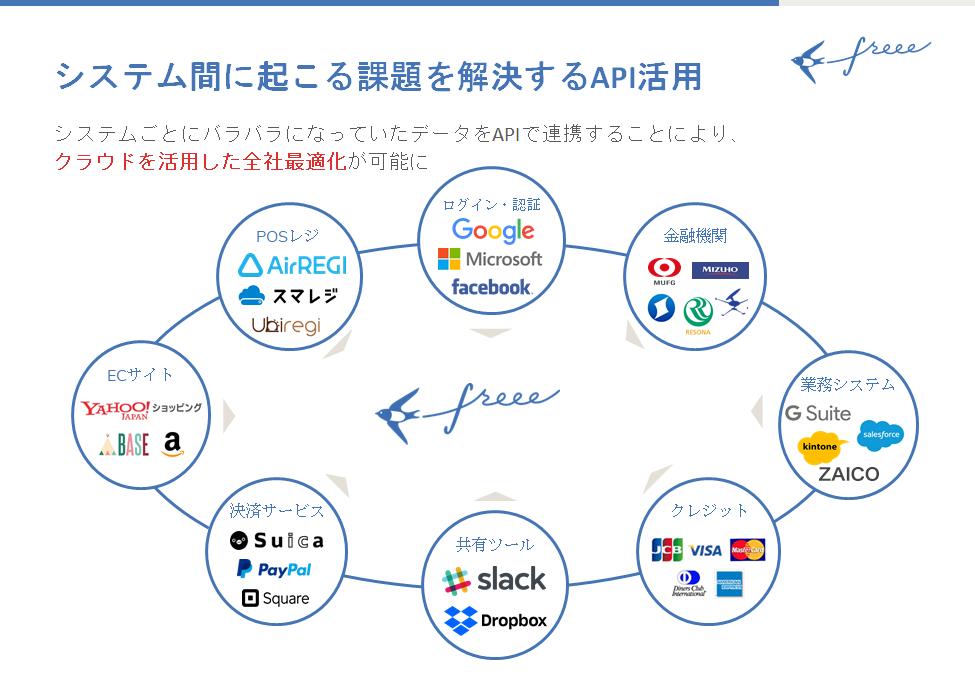 https://news.mynavi.jp/itsearch/assets_c/freee002.png