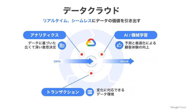 https://news.mynavi.jp/itsearch/assets_c/googleclouddatacloudslide02.jpg