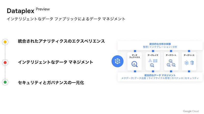 https://news.mynavi.jp/itsearch/assets_c/googleclouddatacloudslide03.jpg
