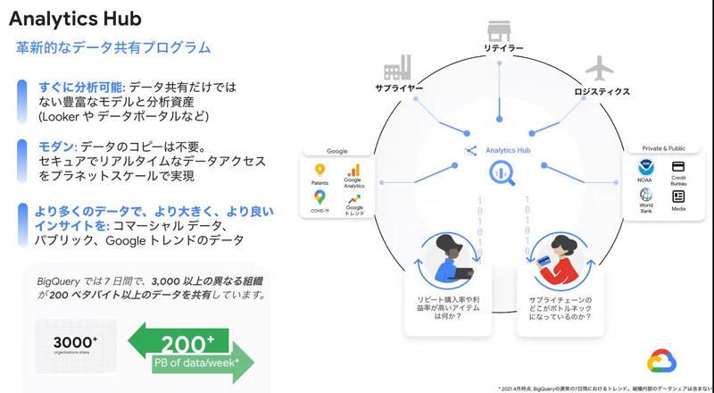https://news.mynavi.jp/itsearch/assets_c/googleclouddatacloudslide05.jpg