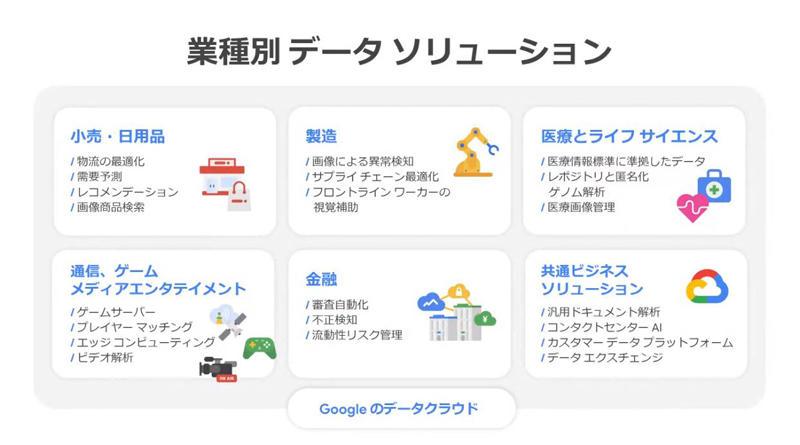 https://news.mynavi.jp/itsearch/assets_c/googleclouddayslide02.jpg
