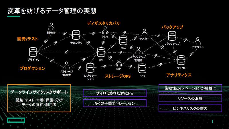 https://news.mynavi.jp/itsearch/assets_c/hpestorageslide03.jpg