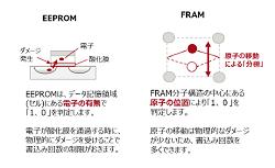 不揮発性メモリのFRAMは何に優れどんな用途に適している?  [PR]