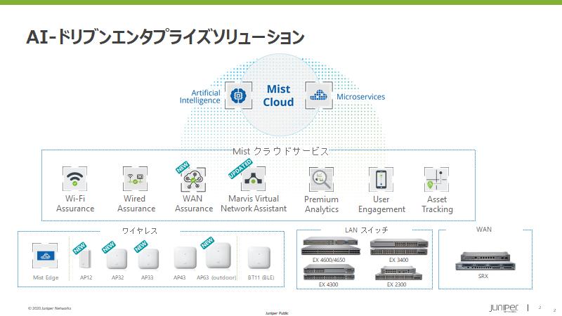 【特別企画】地に足のついたAI活用がはじまる――Juniper Mist Cloudが実現する、ネットワーク運用管理の現場改革