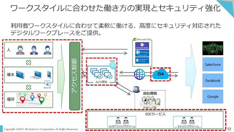 DaaS市場8年連続No.1(*)の企業が明かす│Azure Virtual Desktopで構築する次世代の業務環境 [PR]