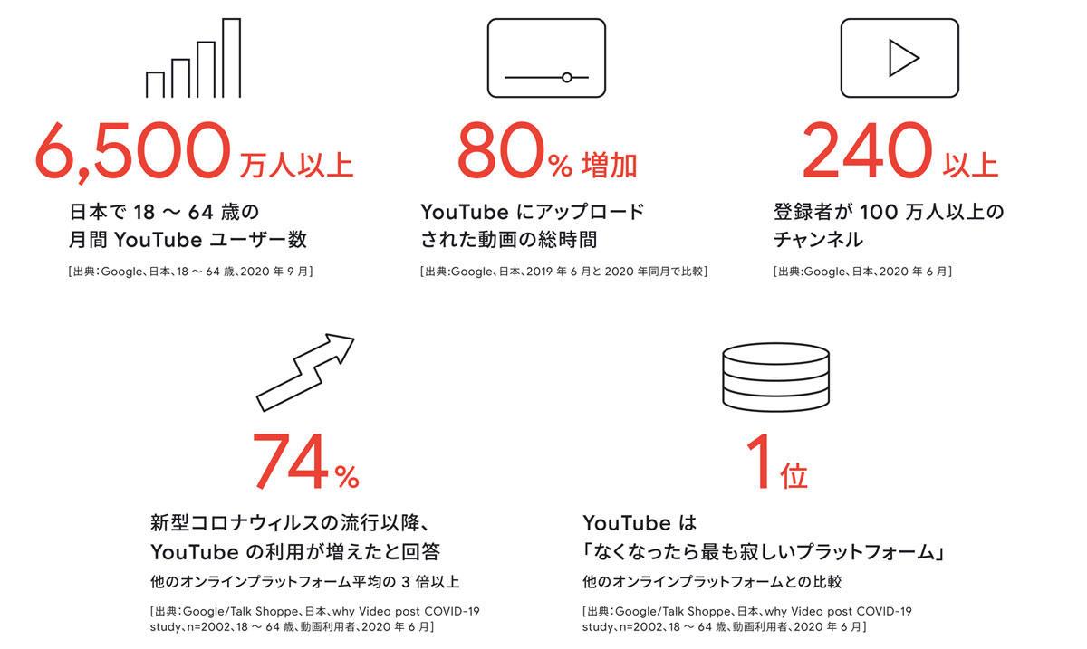 ハウツー人気で過去最高視聴者数! 2020年YouTube視聴動向&広告パターン