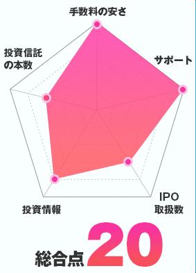 松井証券のチャート