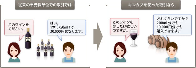 SMBC日興証券「キンカブ」