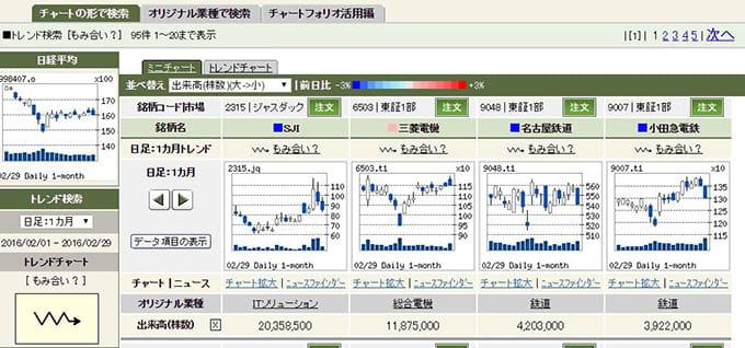 松井証券のチャートフォリオ