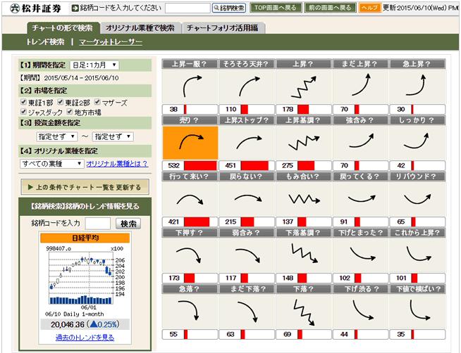 松井証券が提供するサービス