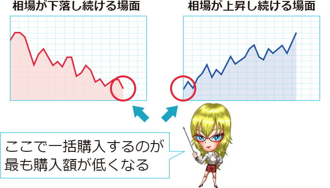 投信積立のイラスト図