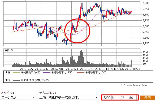 SBI証券の株価チャート