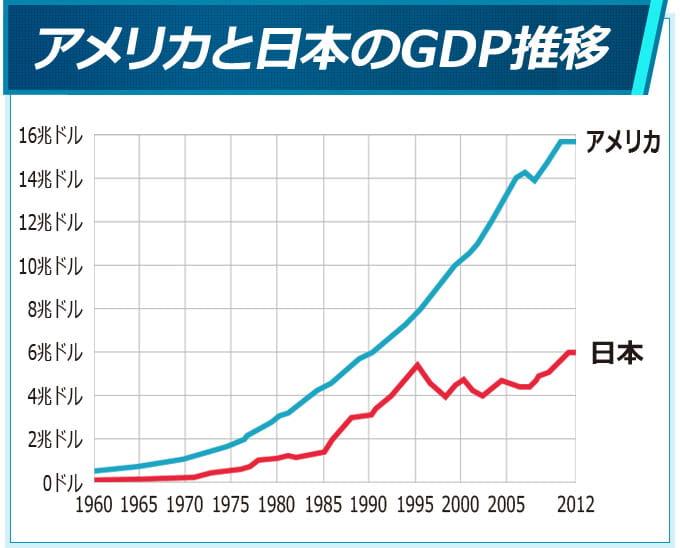 アメリカのGDP推移