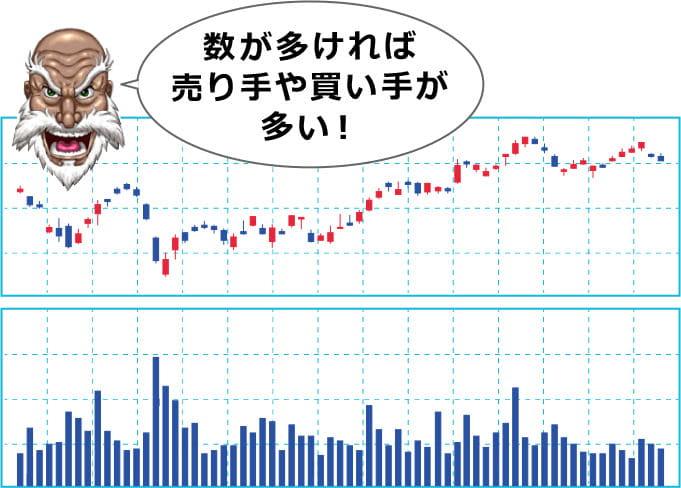 時間毎に株の取引量を示す出来高