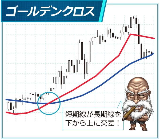 上昇トレンドへの転換点であるゴールデンクロス
