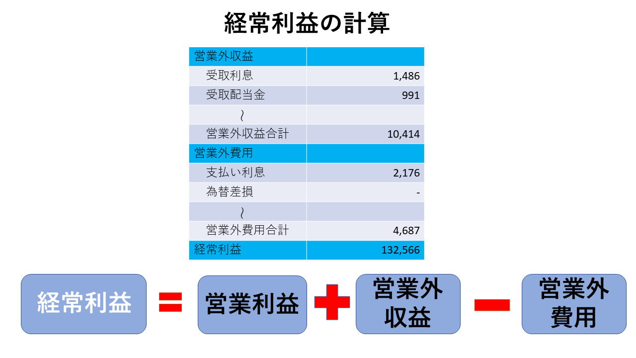 損益計算書:経常利益の簡単なイメージ