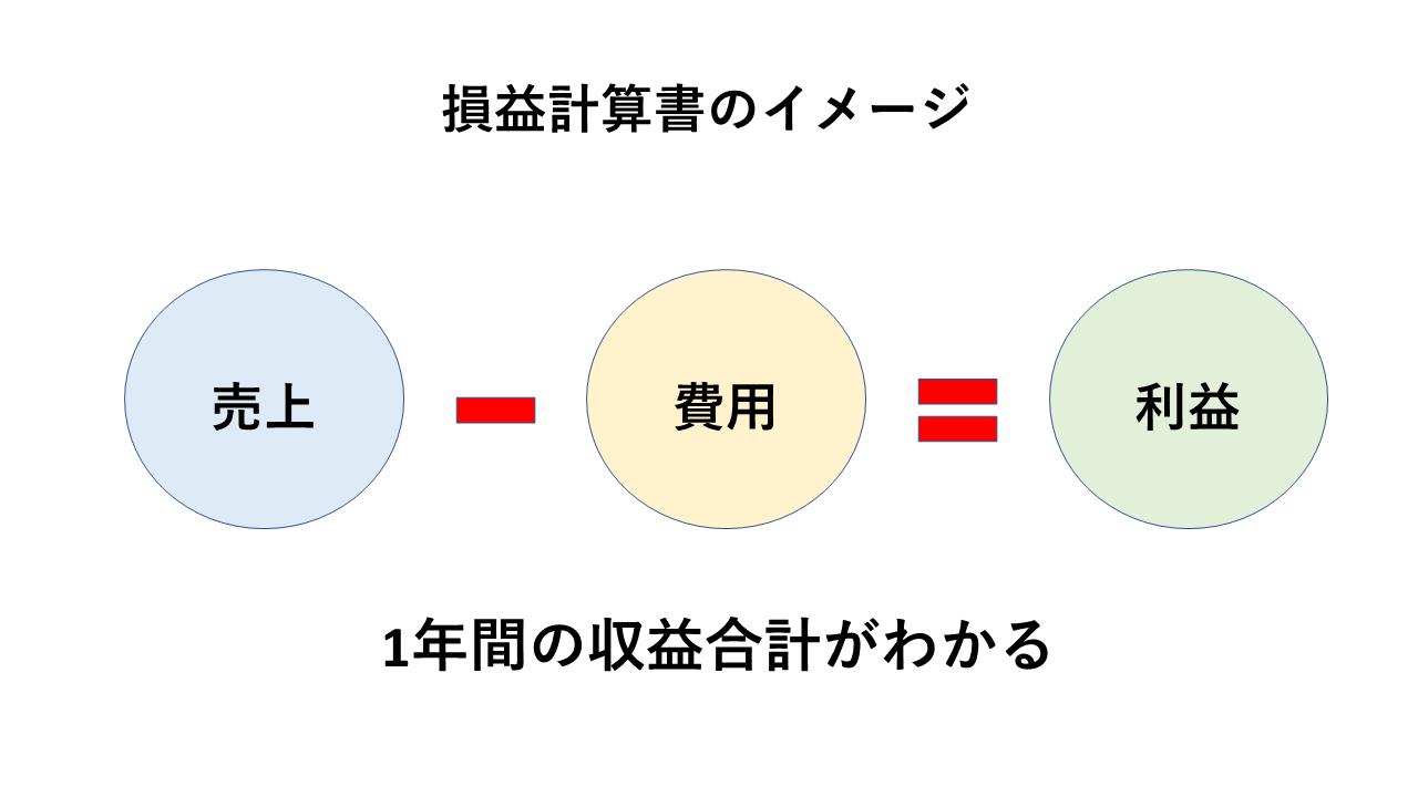 損益計算書の簡単なイメージ
