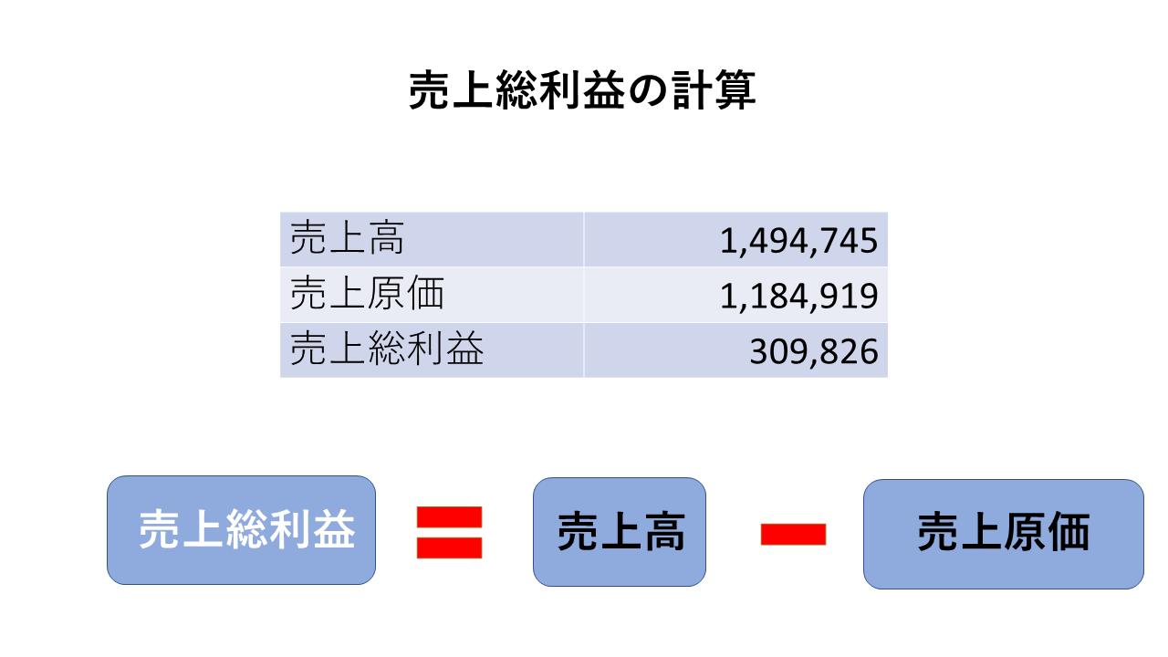 損益計算書:売上総利益の簡単なイメージ