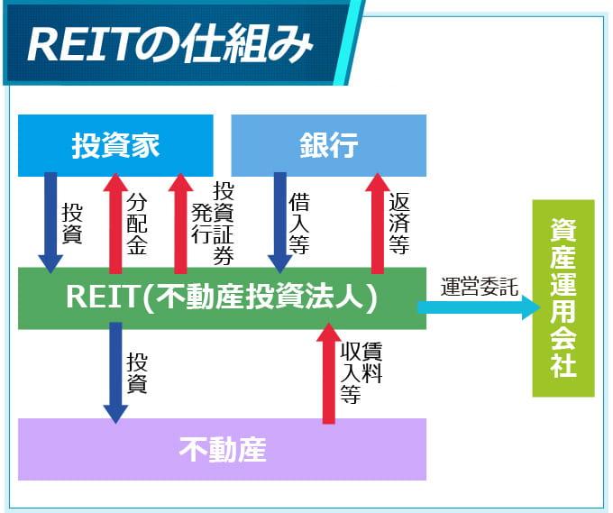 REITの仕組み解説イラスト