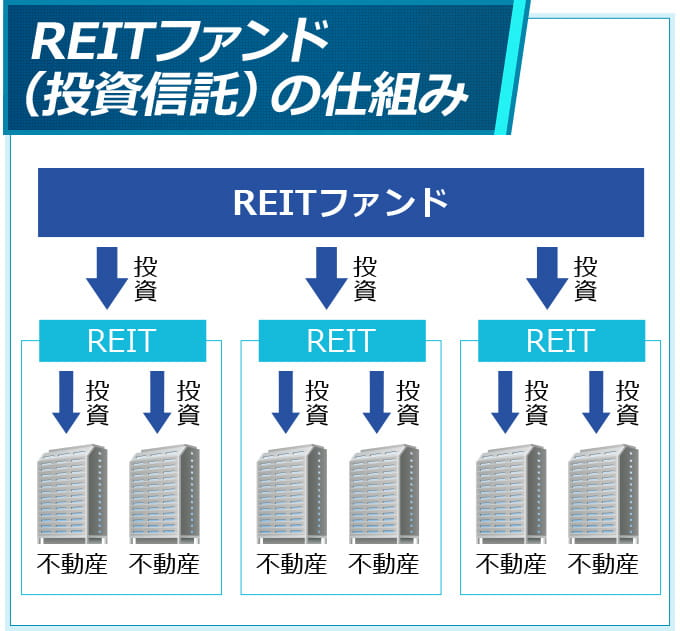 REITファンド(投資信託)解説イラスト